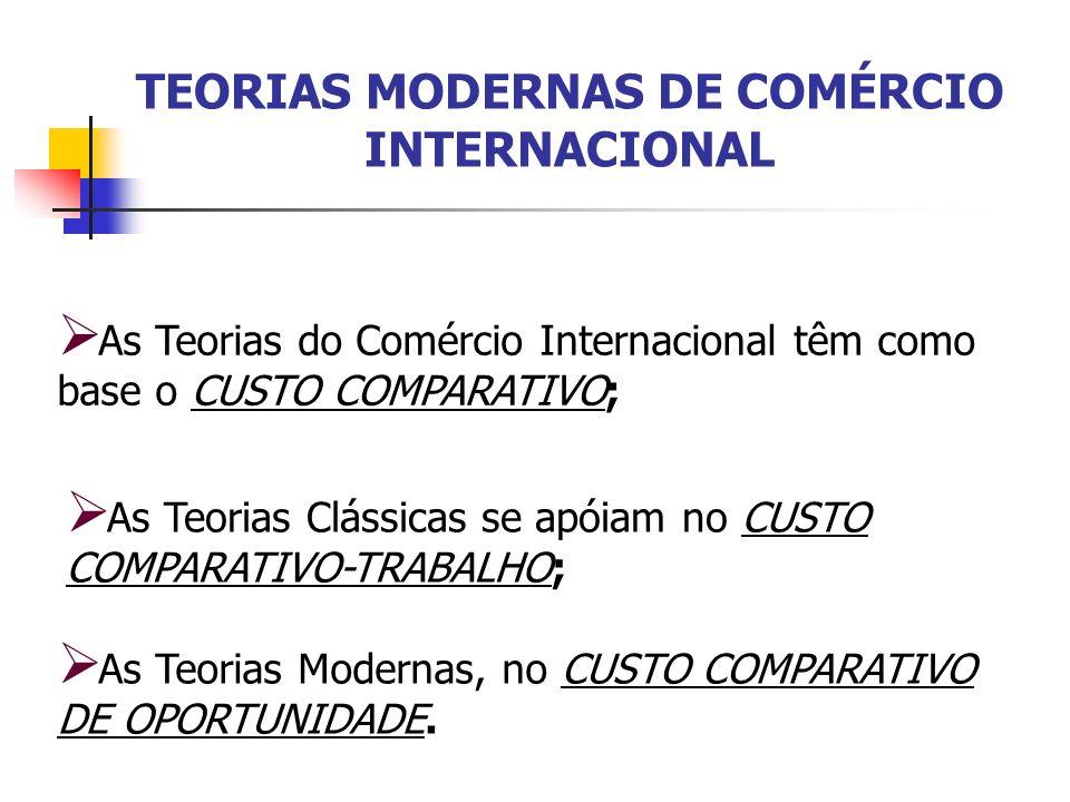 TEORIAS MODERNAS DE COMÉRCIO INTERNACIONAL As Teorias do Comércio Internacional têm como base o CUSTO COMPARATIVO; As Teorias Clássicas se apóiam no C