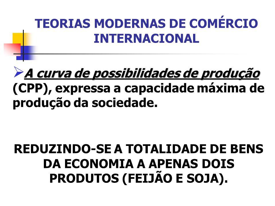 TEORIAS MODERNAS DE COMÉRCIO INTERNACIONAL Possibilidades de Produção Alternativas de Produção Feijão (50 Milhões ha) Soja ( 50 Milhões ha) ABCDEABCDE 50 30 20 10 0 20 30 40 50
