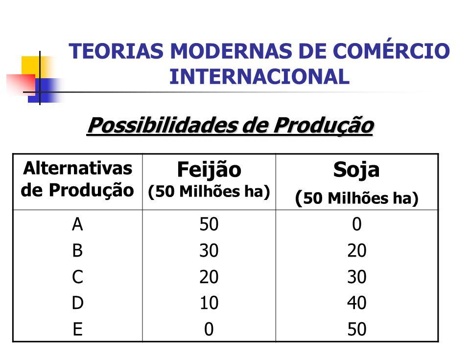 TEORIAS MODERNAS DE COMÉRCIO INTERNACIONAL Possibilidades de Produção Alternativas de Produção Feijão (50 Milhões ha) Soja ( 50 Milhões ha) ABCDEABCDE