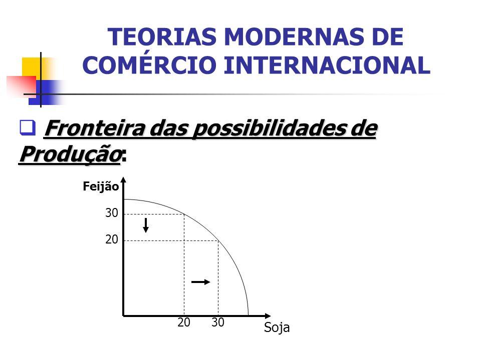 TEORIAS MODERNAS DE COMÉRCIO INTERNACIONAL Fronteira das possibilidades de Produção Fronteira das possibilidades de Produção: 30 20 30 Soja Feijão