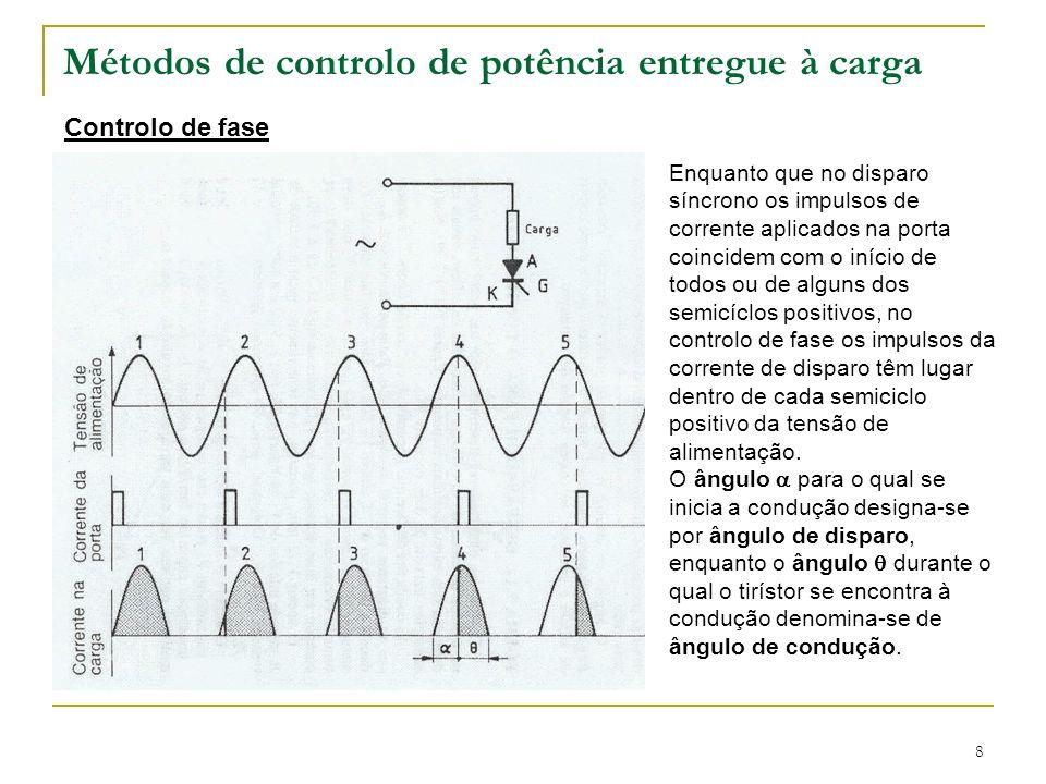 8 Métodos de controlo de potência entregue à carga Controlo de fase Enquanto que no disparo síncrono os impulsos de corrente aplicados na porta coinci