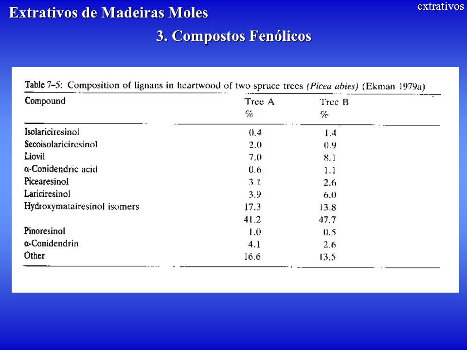extrativos Extrativos de Madeiras Moles 3. Compostos Fenólicos
