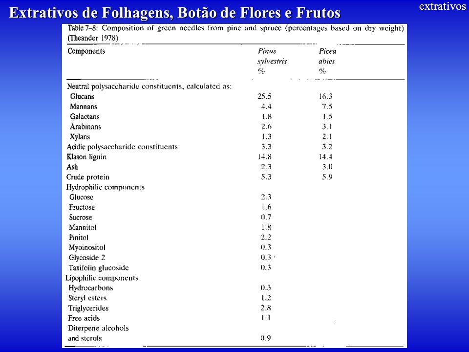 extrativos Extrativos de Folhagens, Botão de Flores e Frutos