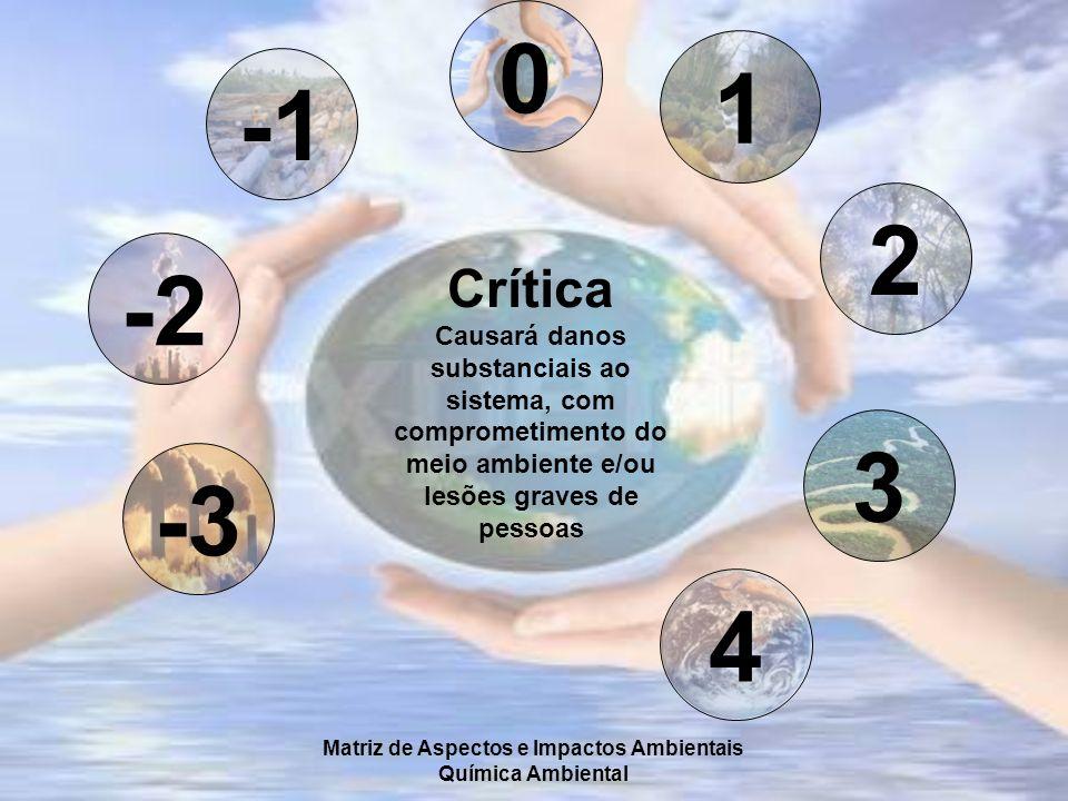 Matriz de Aspectos e Impactos Ambientais Química Ambiental -2 -3 0 1 2 3 4 Crítica Causará danos substanciais ao sistema, com comprometimento do meio