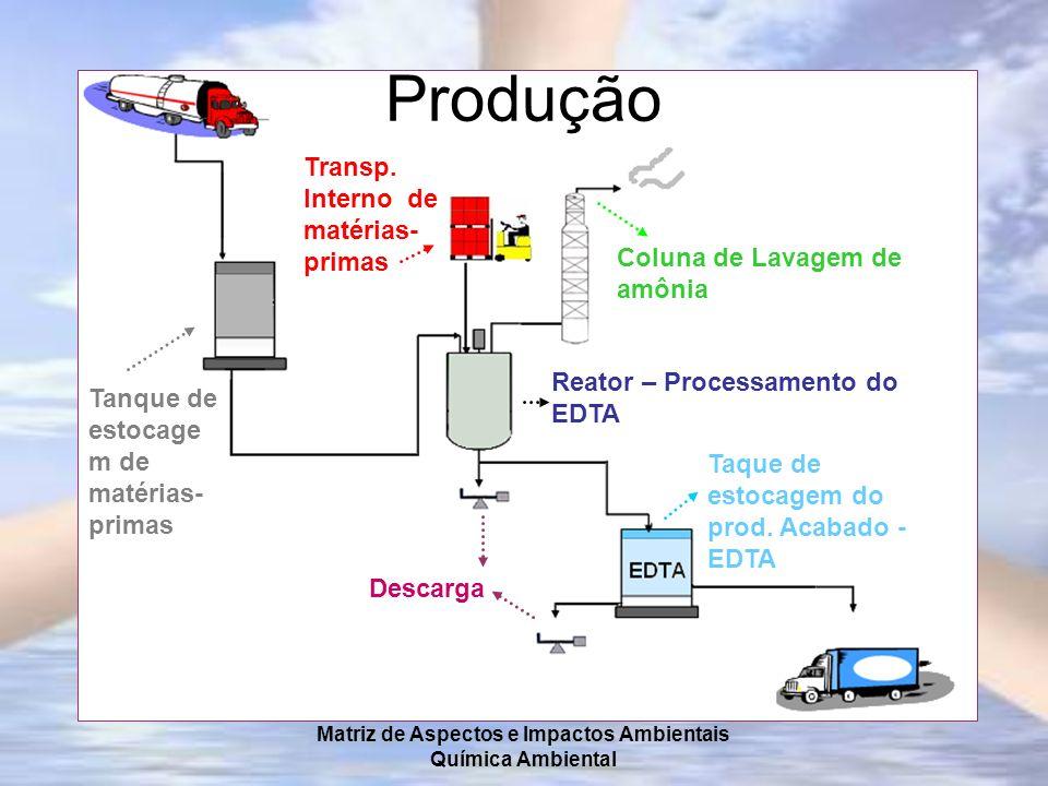 Matriz de Aspectos e Impactos Ambientais Química Ambiental Produção Tanque de estocage m de matérias- primas Reator – Processamento do EDTA Coluna de