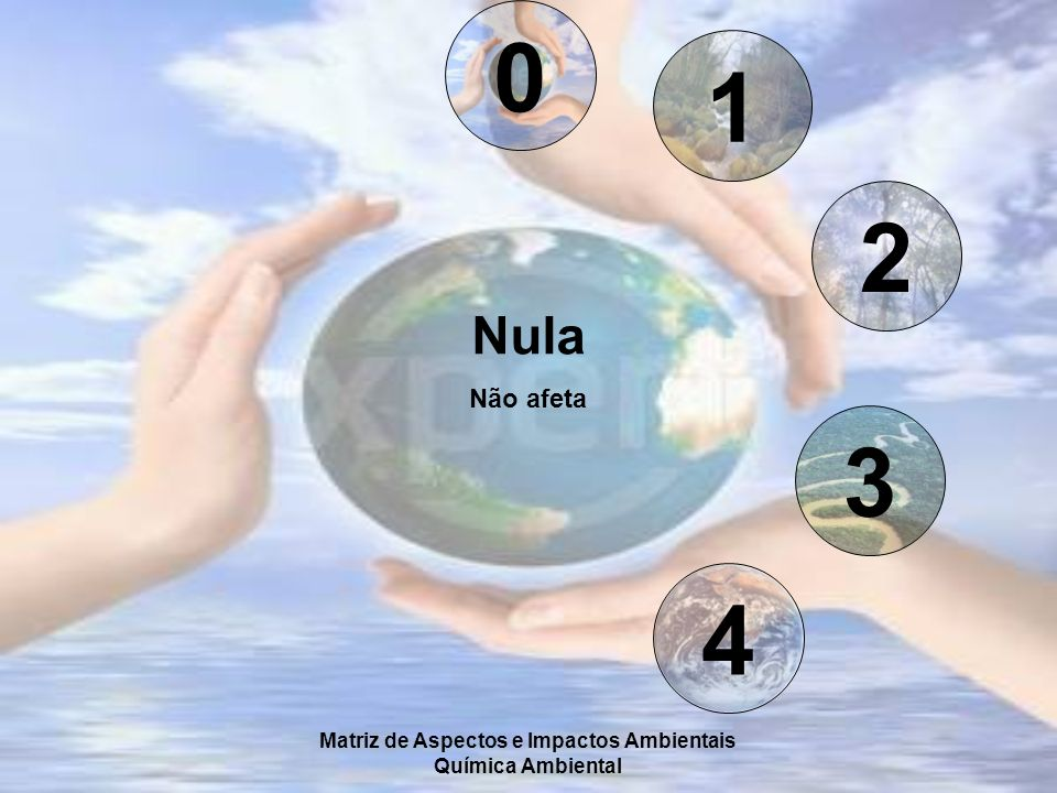 Matriz de Aspectos e Impactos Ambientais Química Ambiental 0 1 2 3 4 Nula Não afeta