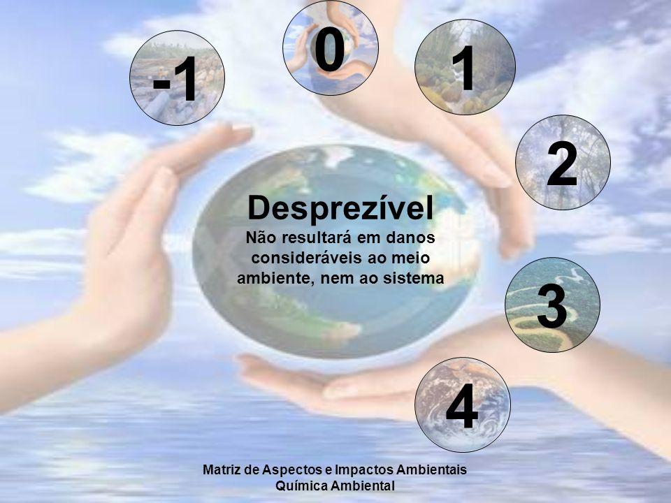 Matriz de Aspectos e Impactos Ambientais Química Ambiental 0 1 2 3 4 Desprezível Não resultará em danos consideráveis ao meio ambiente, nem ao sistema
