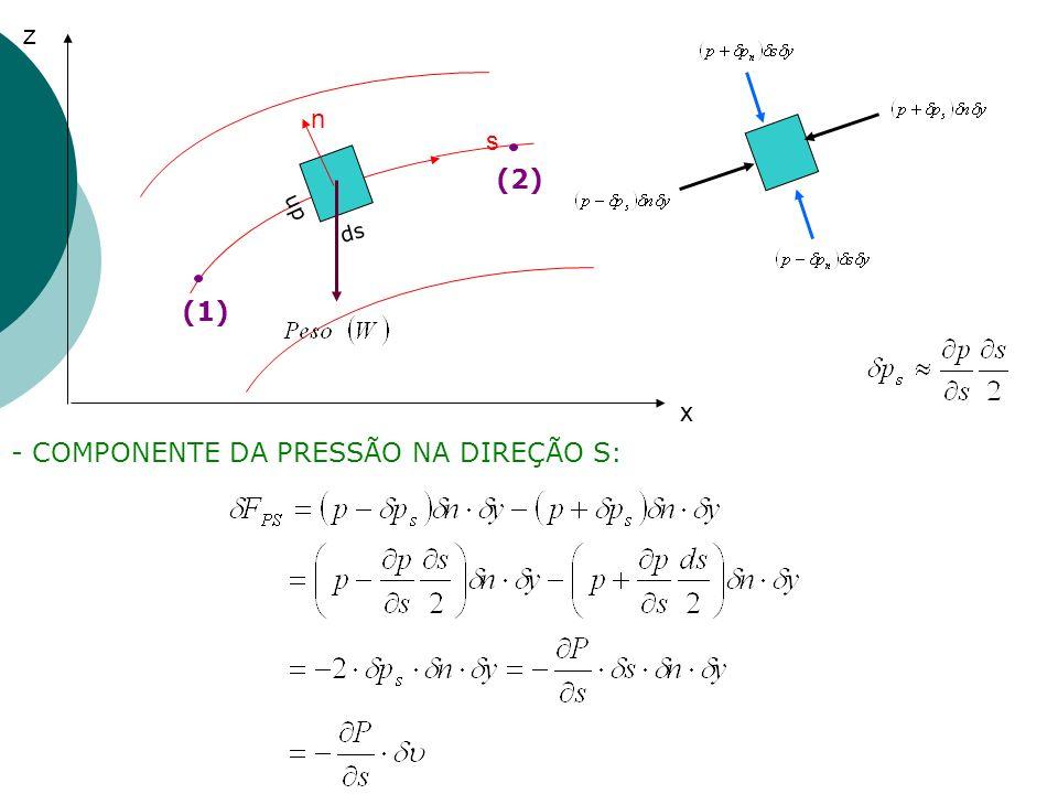 - COMPONENTE DA PRESSÃO NA DIREÇÃO S: z x s (2) (1) dn ds n