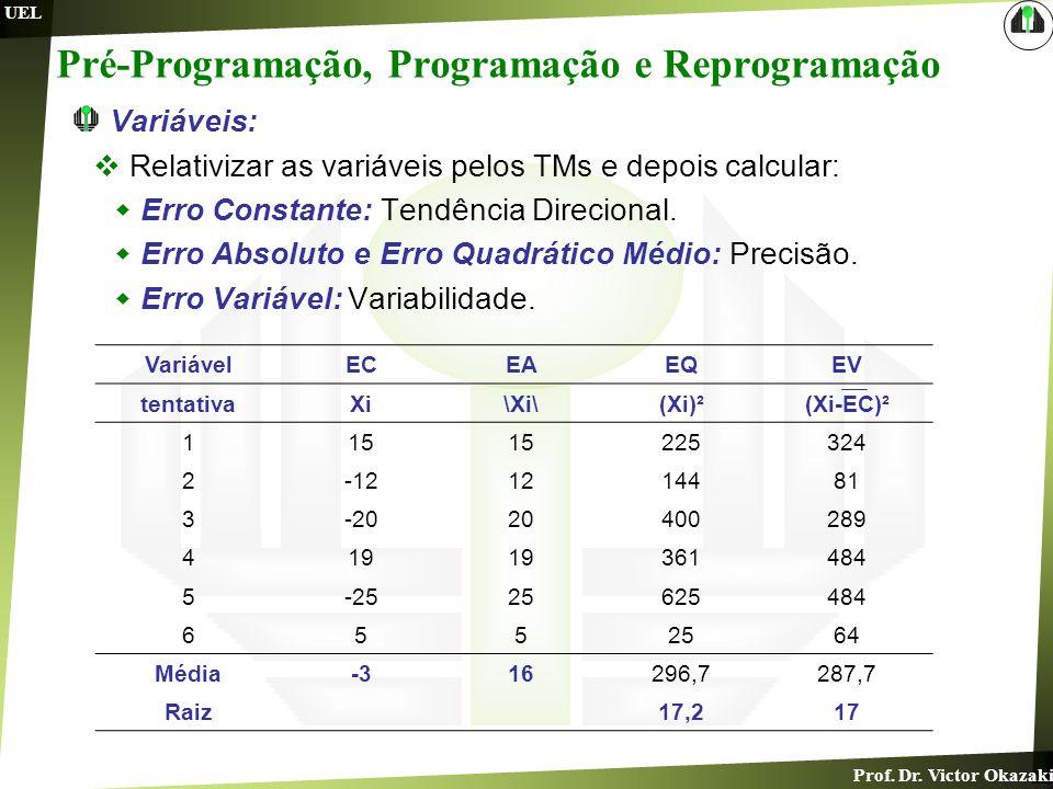 Prof. Dr. Victor Okazaki UEL Pré-Programação, Programação e Reprogramação Variáveis: Relativizar as variáveis pelos TMs e depois calcular: Erro Consta