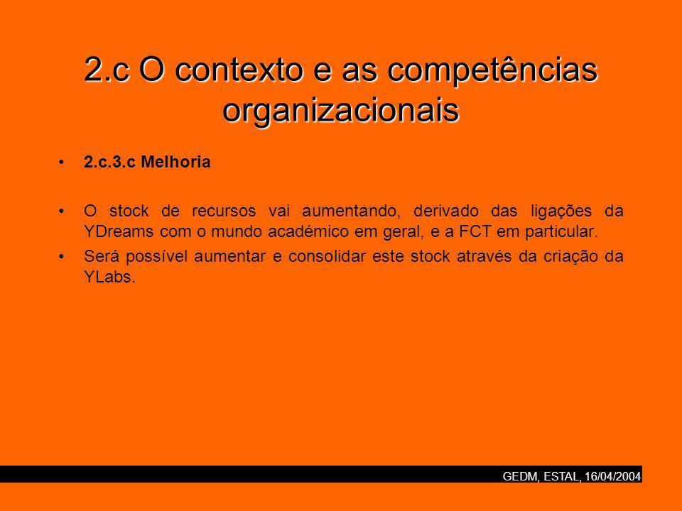 GEDM, ESTAL, 16/04/2004 2.c O contexto e as competências organizacionais 2.c.3.c Melhoria O stock de recursos vai aumentando, derivado das ligações da YDreams com o mundo académico em geral, e a FCT em particular.