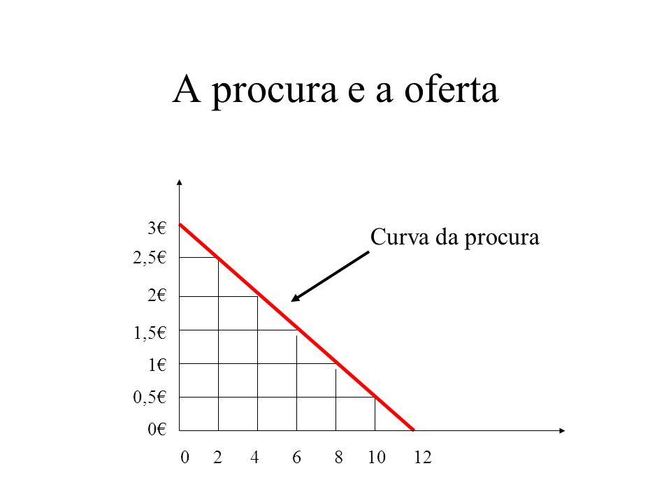 A procura e a oferta Preço de Quant. procurada fatia de bolo de fatias 0 12 0,50 10 1 8 1,5 6 2 4 2,5 2 3 0 Procura