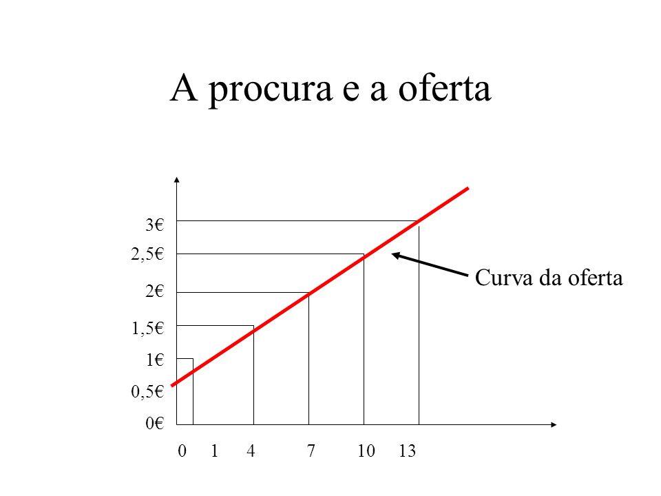 A procura e a oferta Preço de Quant. oferecida fatia de bolo de fatias 0 0 0,50 0 1 1 1,5 4 2 7 2,5 10 3 13 Oferta