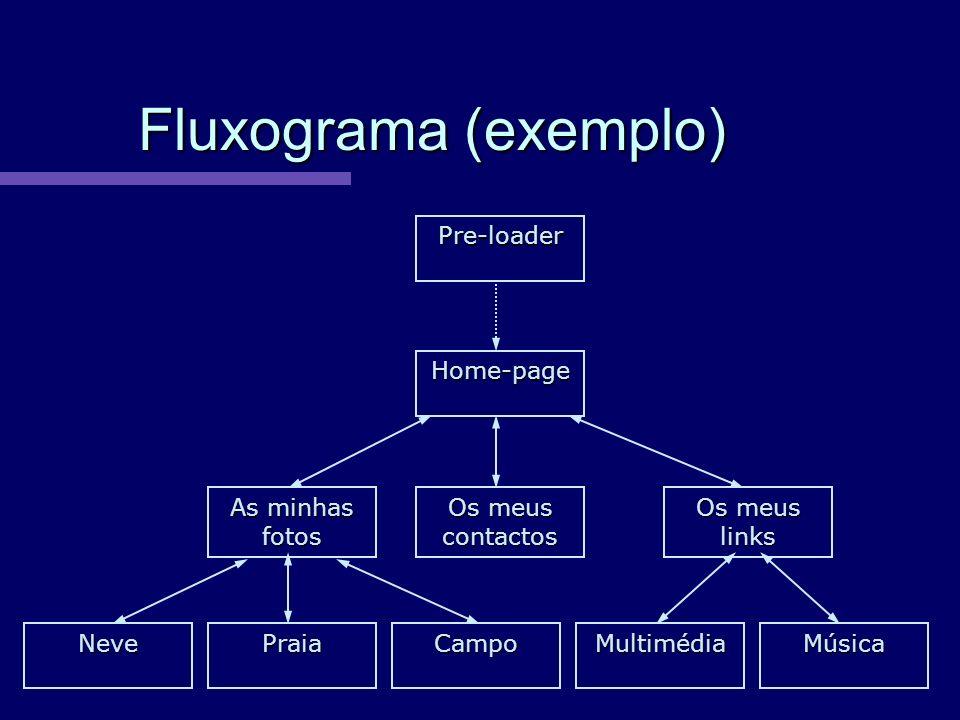 Fluxograma (exemplo) Pre-loader Home-page As minhas fotos Os meus links Os meus contactos NevePraiaCampoMultimédiaMúsica