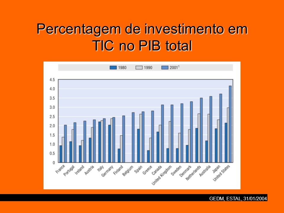 GEDM, ESTAL, 31/01/2004 Percentagem de investimento em TIC no PIB total