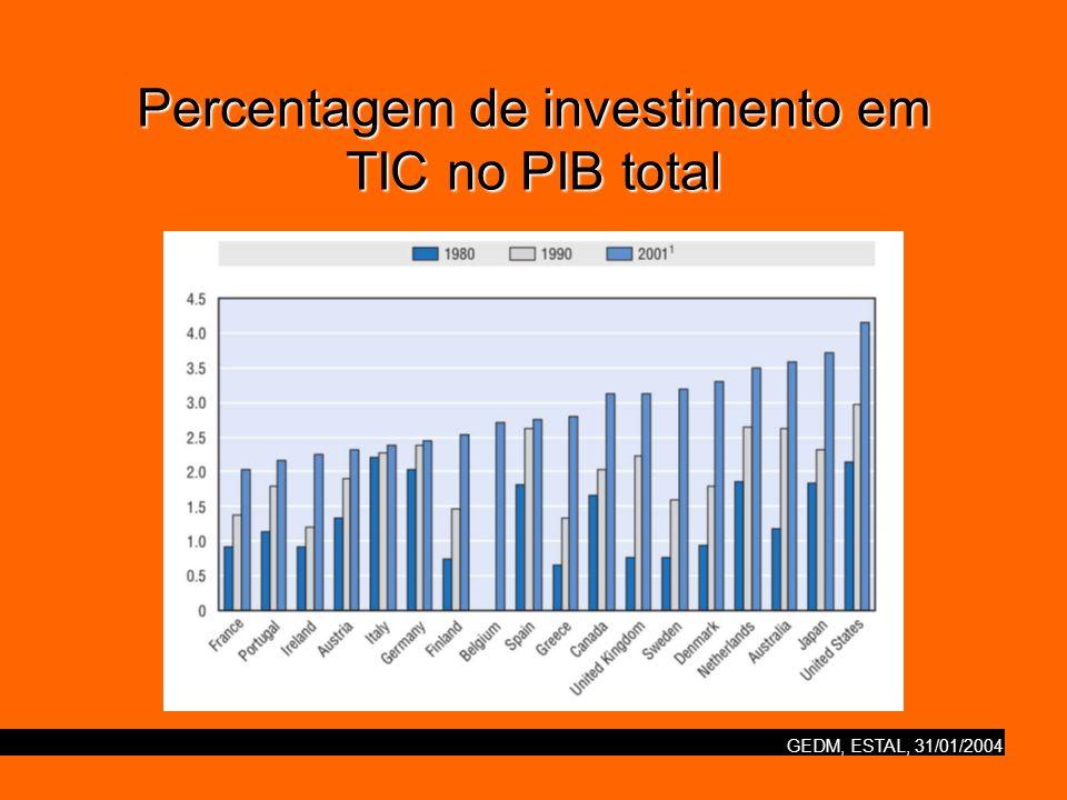 GEDM, ESTAL, 31/01/2004 Investimento em TIC em países seleccionados da OCDE (como percentagem de FBCF)
