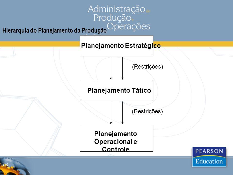 Figura 2.1 Hierarquia do Planejamento Operacional Tático Estratégico Planejamento Operacional e Controle (POC) Tipo de PlanejamentoDuraçãoQuestões Típicas Longo Prazo Tamanho da planta, localização, tipo de processo Médio Prazo Tamanho da força de trabalho, exigências de materiais Curto Prazo Seqüenciamento diário de trabalhadores, funções e equipamentos 2-4