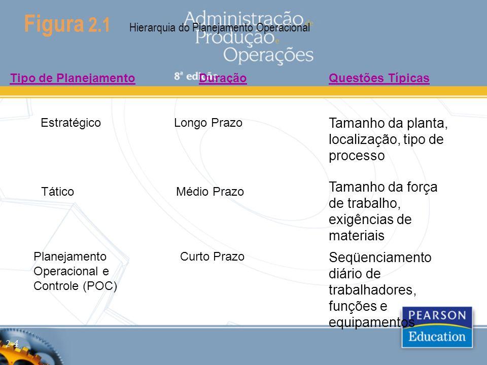 Figura 2.1 Hierarquia do Planejamento Operacional Tático Estratégico Planejamento Operacional e Controle (POC) Tipo de PlanejamentoDuraçãoQuestões Típ