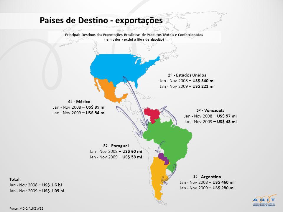 Países de Destino - exportações Total: Jan - Nov 2008 – US$ 1,6 bi Jan - Nov 2009 – US$ 1,09 bi 1º - Argentina Jan - Nov 2008 – US$ 460 mi Jan - Nov 2