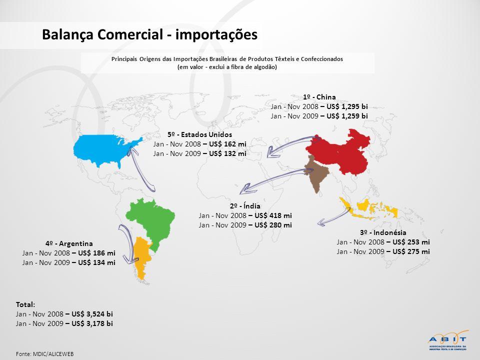 Balança Comercial - importações Total: Jan - Nov 2008 – US$ 3,524 bi Jan - Nov 2009 – US$ 3,178 bi 4º - Argentina Jan - Nov 2008 – US$ 186 mi Jan - No