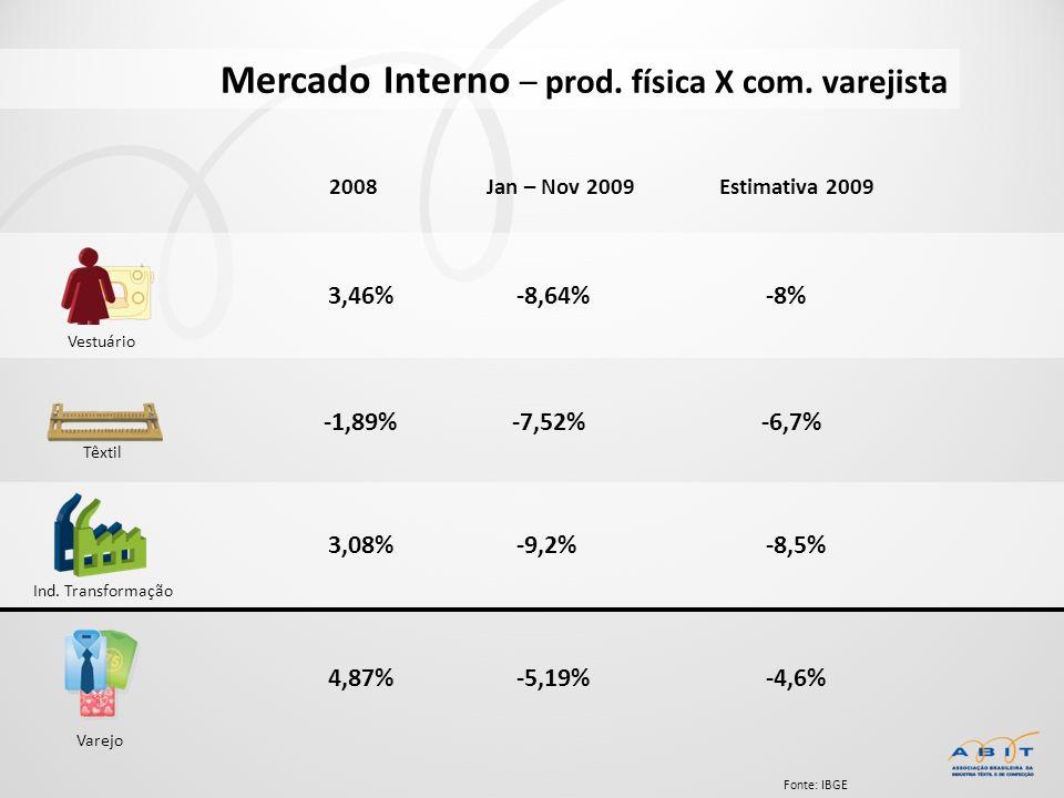 Fonte: IBGE Mercado Interno – prod. física X com. varejista 2008Jan – Nov 2009Estimativa 2009 3,46% -1,89% 3,08% 4,87% -8,64% -7,52% -9,2% -5,19% -8%