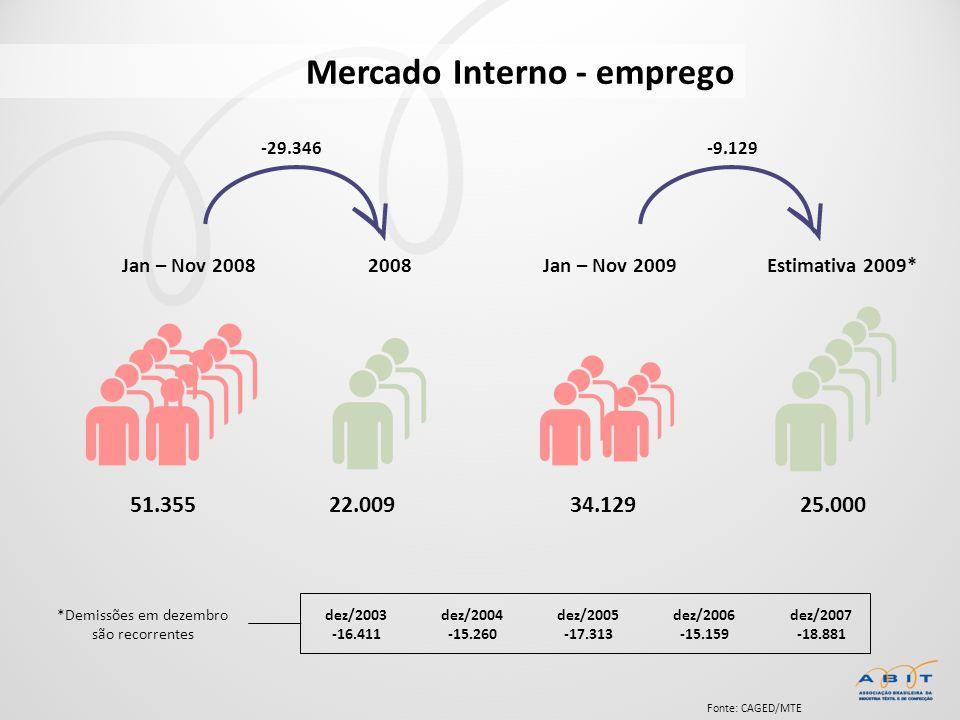 Fonte: CAGED/MTE Mercado Interno - emprego 2008Jan – Nov 2008Jan – Nov 2009 51.35522.00934.12925.000 Estimativa 2009* *Demissões em dezembro são recor
