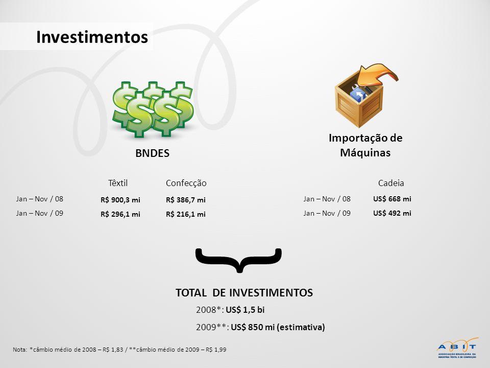 Investimentos BNDES Jan – Nov / 08 Jan – Nov / 09 Importação de Máquinas R$ 900,3 mi R$ 296,1 mi R$ 386,7 mi R$ 216,1 mi TêxtilConfecçãoCadeia US$ 668