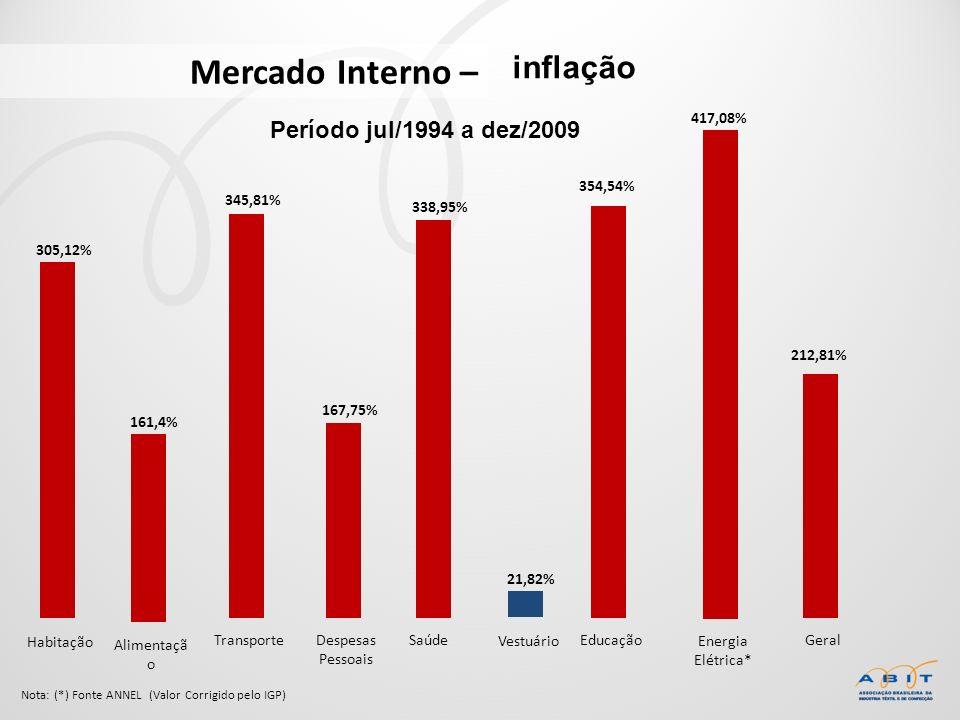Mercado Interno – Habitação 305,12% Alimentaçã o 161,4% Transporte 345,81% Despesas Pessoais 167,75% Saúde 338,95% Vestuário 21,82% Educação 354,54% E