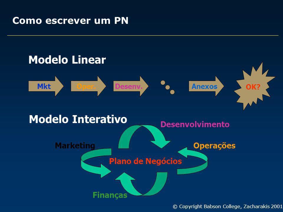 Como escrever um PN MktOper.Desenv. Anexos OK? Modelo Linear Modelo Interativo Plano de Negócios Marketing Operações Desenvolvimento Finanças © Copyri
