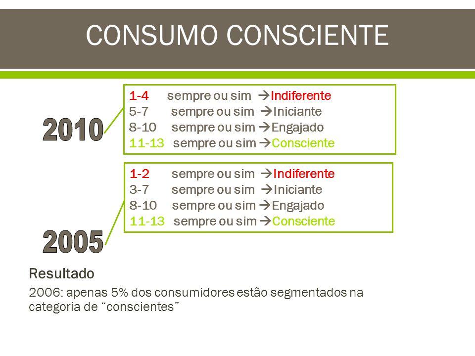 Resultado 2006: apenas 5% dos consumidores estão segmentados na categoria de conscientes CONSUMO CONSCIENTE 1-2 sempre ou sim Indiferente 3-7 sempre o