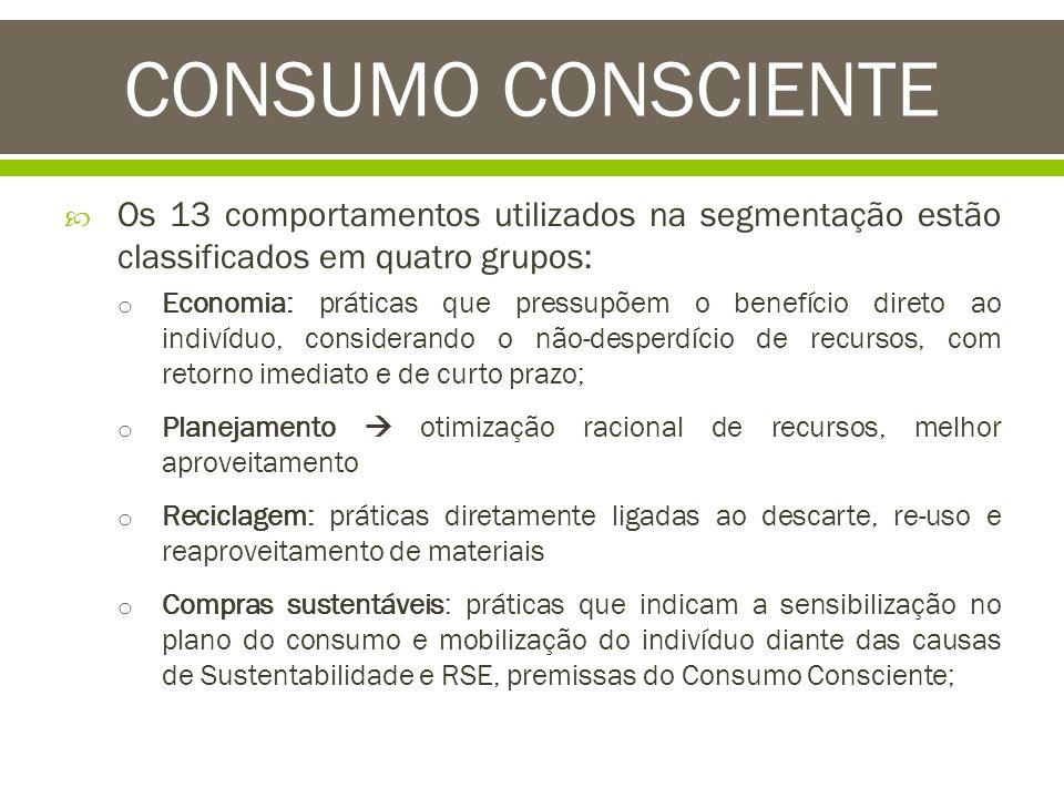 Os 13 comportamentos utilizados na segmentação estão classificados em quatro grupos: o Economia: práticas que pressupõem o benefício direto ao indivíd