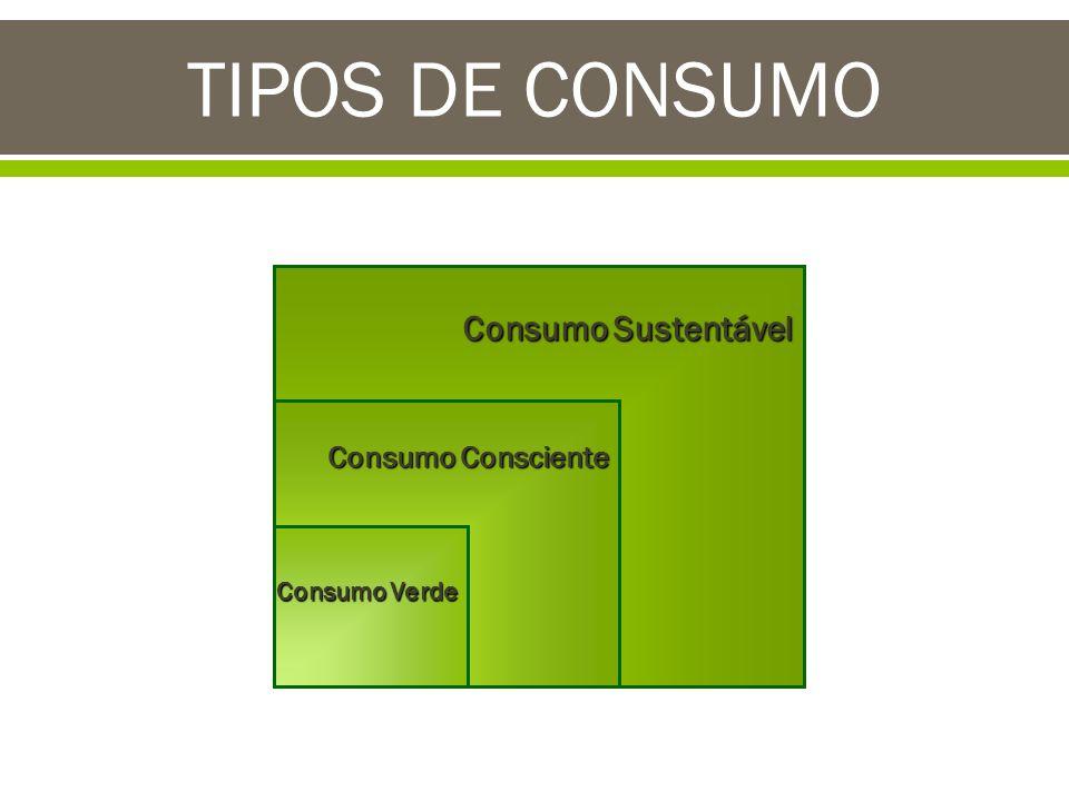Consumo verde o Escolha inclui variável ambiental Produtos que não agridam a natureza o Crítica: Não enfoca questões como quantidade e redução do consumo, descartabilidade e obsolescência planejada.