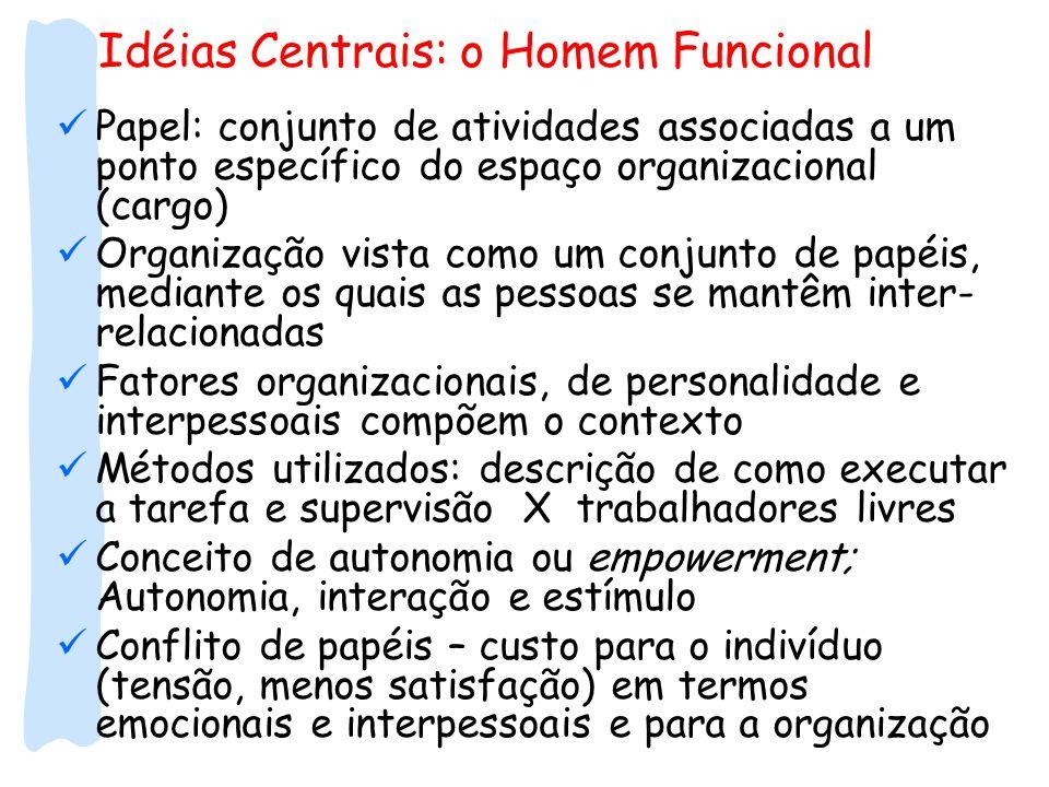Idéias Centrais: o Homem Funcional Papel: conjunto de atividades associadas a um ponto específico do espaço organizacional (cargo) Organização vista c