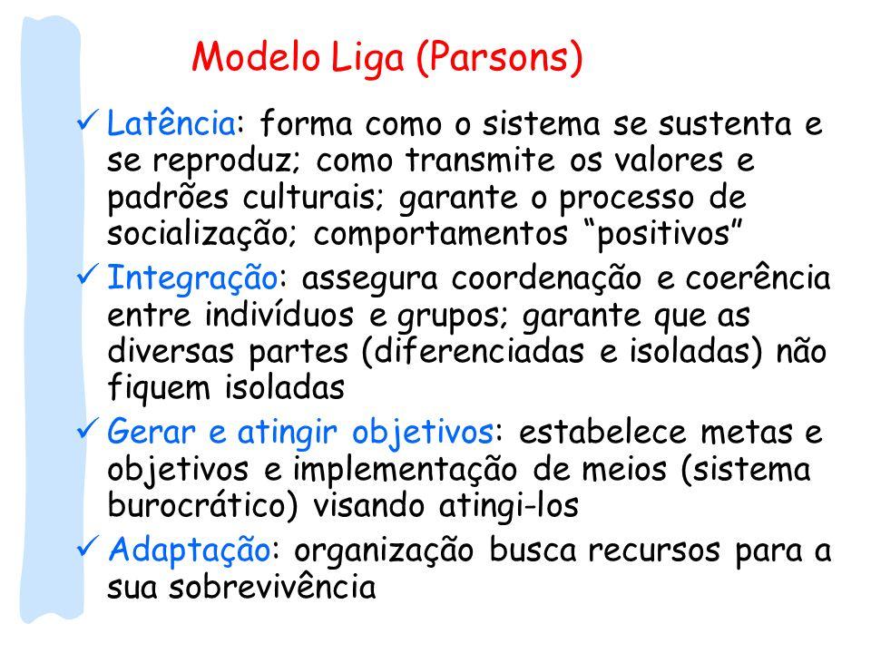 Modelo Liga (Parsons) Latência: forma como o sistema se sustenta e se reproduz; como transmite os valores e padrões culturais; garante o processo de s