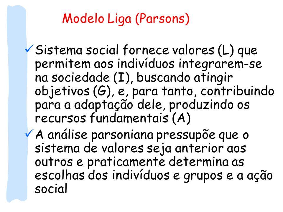 Modelo Liga (Parsons) Sistema social fornece valores (L) que permitem aos indivíduos integrarem-se na sociedade (I), buscando atingir objetivos (G), e
