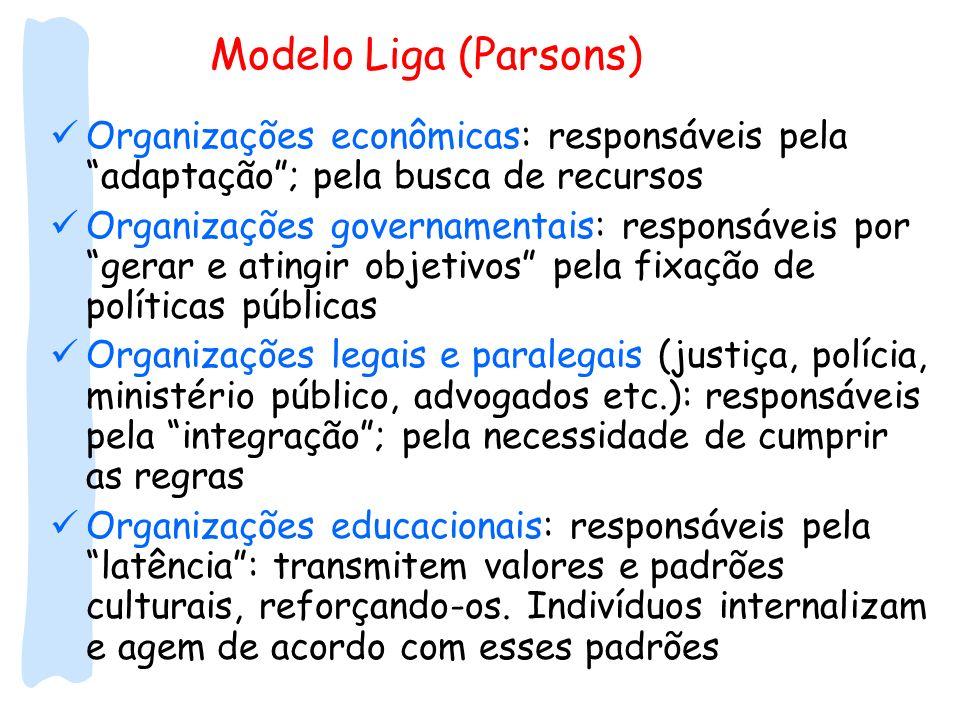 Modelo Liga (Parsons) Organizações econômicas: responsáveis pela adaptação; pela busca de recursos Organizações governamentais: responsáveis por gerar