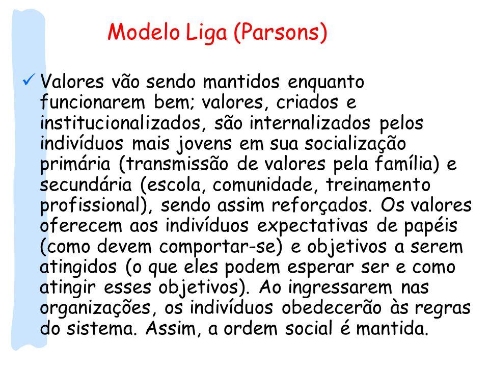 Modelo Liga (Parsons) Valores vão sendo mantidos enquanto funcionarem bem; valores, criados e institucionalizados, são internalizados pelos indivíduos