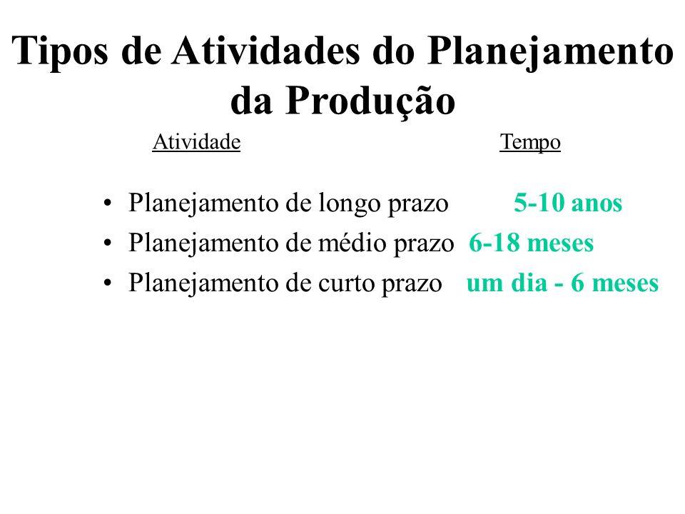 Tipos de Atividades do Planejamento da Produção Planejamento de longo prazo5-10 anos Planejamento de médio prazo 6-18 meses Planejamento de curto praz