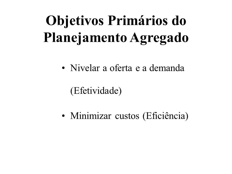 Objetivos Primários do Planejamento Agregado Nivelar a oferta e a demanda (Efetividade) Minimizar custos (Eficiência) 13-5