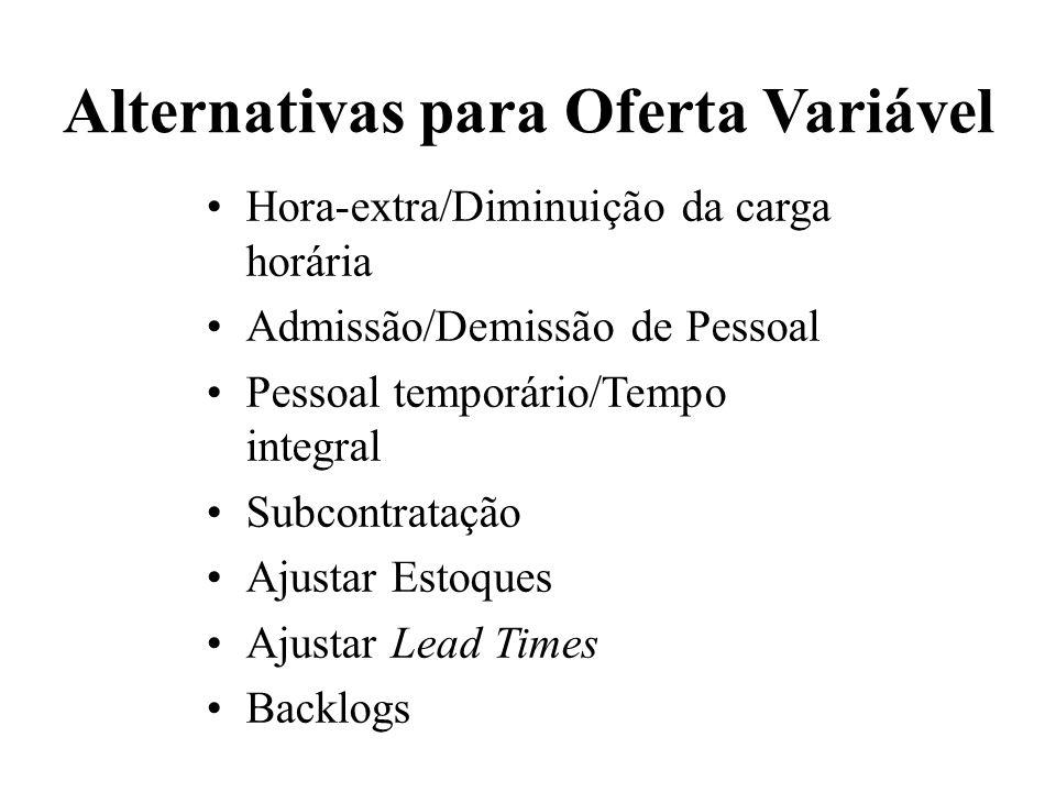 Alternativas para Oferta Variável Hora-extra/Diminuição da carga horária Admissão/Demissão de Pessoal Pessoal temporário/Tempo integral Subcontratação
