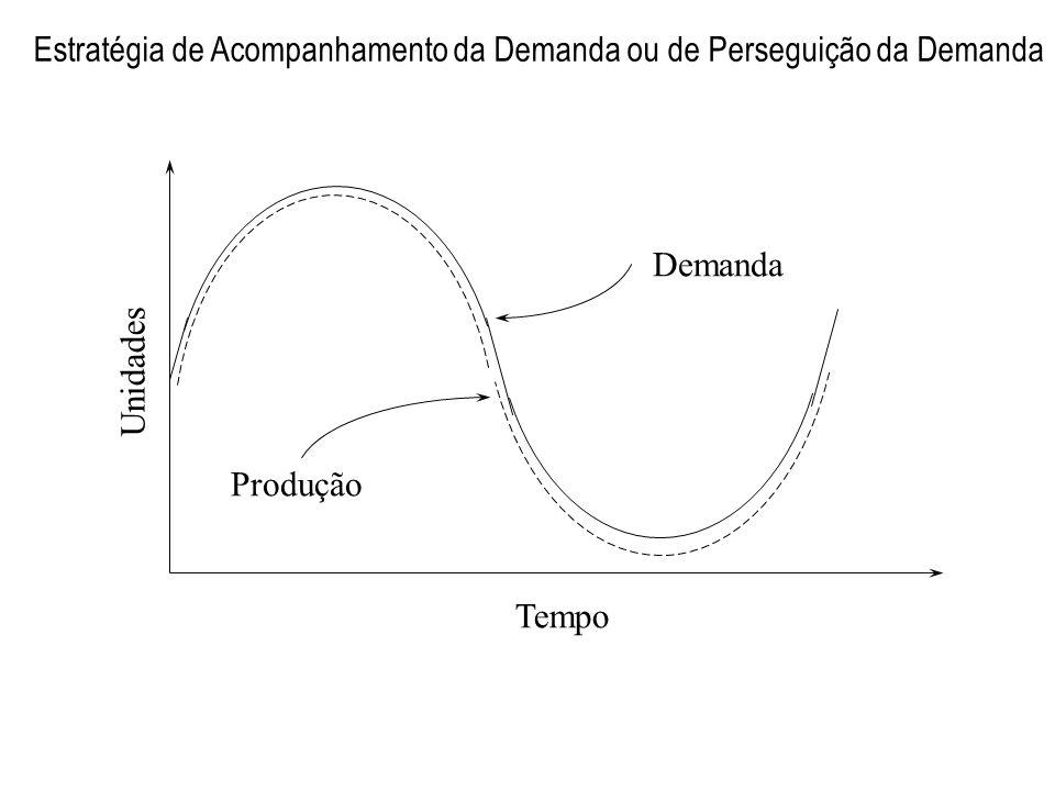 Estratégia de Acompanhamento da Demanda ou de Perseguição da Demanda Unidades Tempo Demanda Produção 13-9