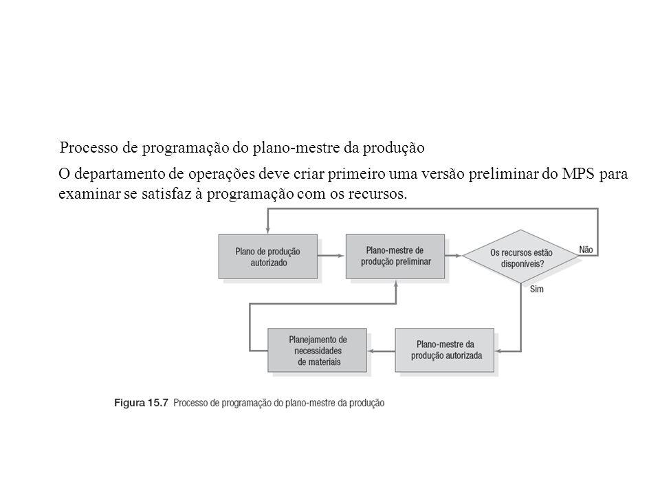 O departamento de operações deve criar primeiro uma versão preliminar do MPS para examinar se satisfaz à programação com os recursos. Processo de prog