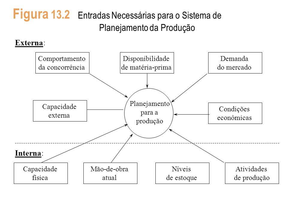 Figura 13.2 Entradas Necessárias para o Sistema de Planejamento da Produção Capacidade física Mão-de-obra atual Níveis de estoque Atividades de produç