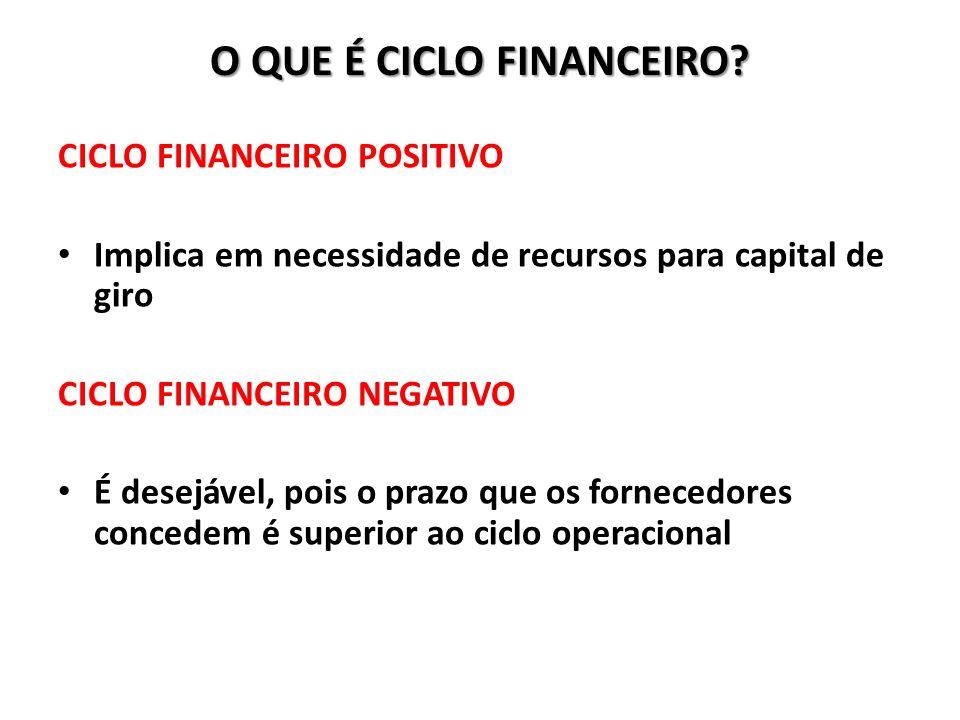 O QUE É CICLO FINANCEIRO? CICLO FINANCEIRO POSITIVO Implica em necessidade de recursos para capital de giro CICLO FINANCEIRO NEGATIVO É desejável, poi