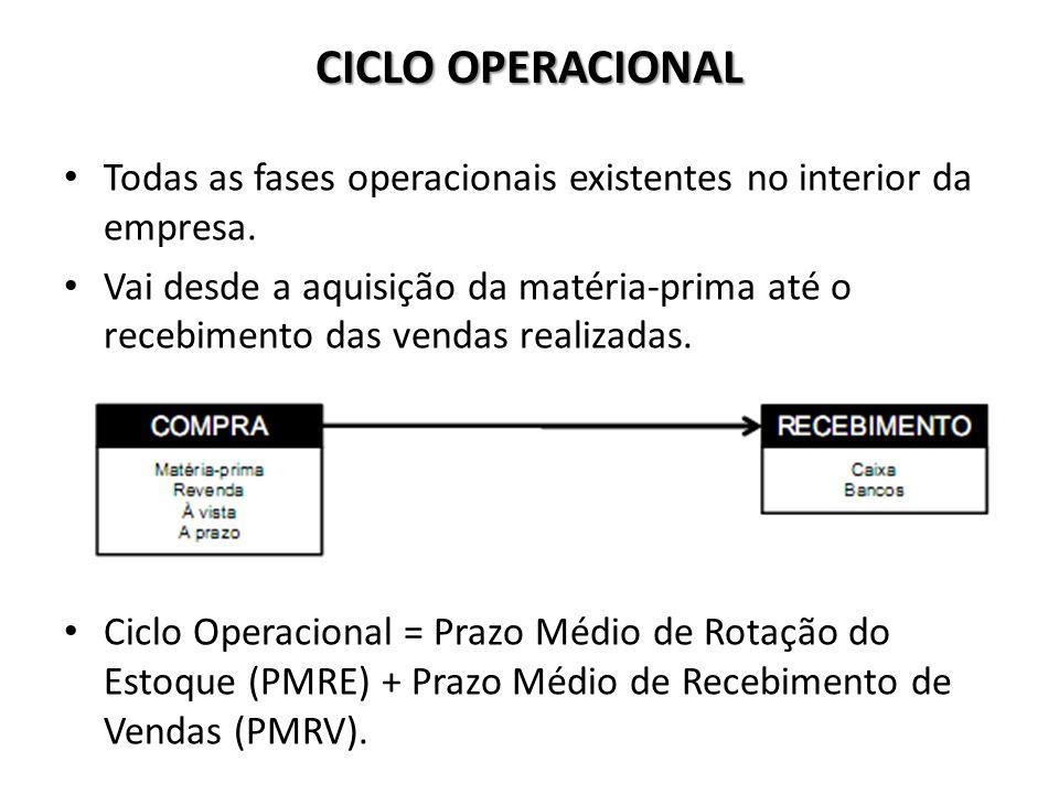 CICLO OPERACIONAL Todas as fases operacionais existentes no interior da empresa. Vai desde a aquisição da matéria-prima até o recebimento das vendas r