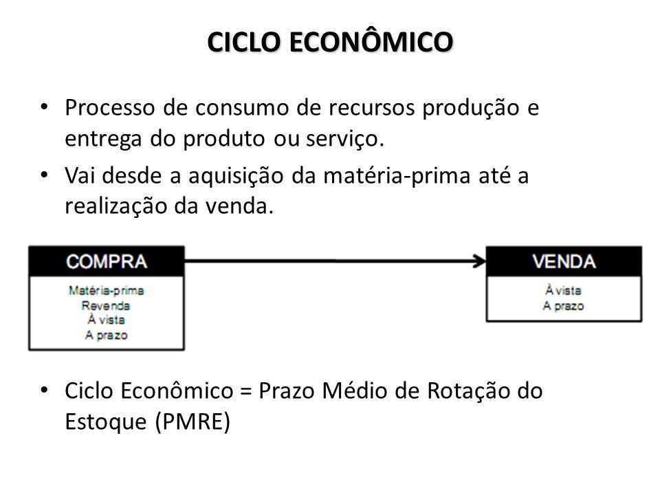 CICLO ECONÔMICO Processo de consumo de recursos produção e entrega do produto ou serviço. Vai desde a aquisição da matéria-prima até a realização da v