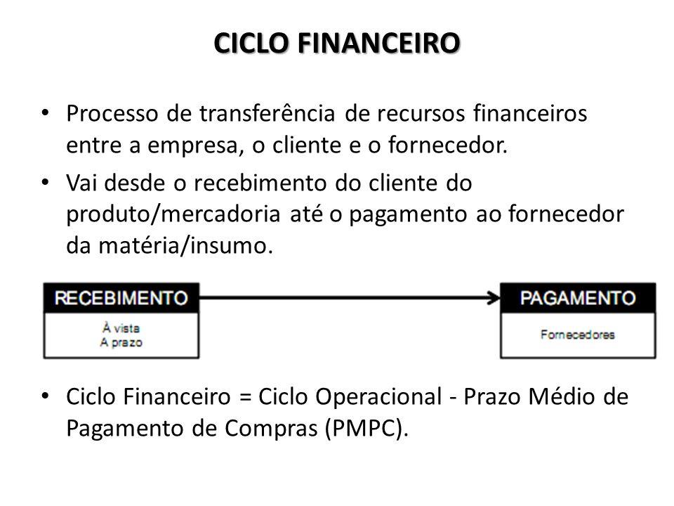 CICLO FINANCEIRO Processo de transferência de recursos financeiros entre a empresa, o cliente e o fornecedor. Vai desde o recebimento do cliente do pr