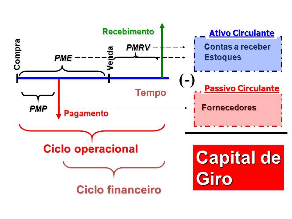 Tempo Pagamento Compra PMP Recebimento Venda PME PMRV Ciclo operacional Ciclo financeiro Fornecedores Estoques Contas a receber Ativo Circulante Passi