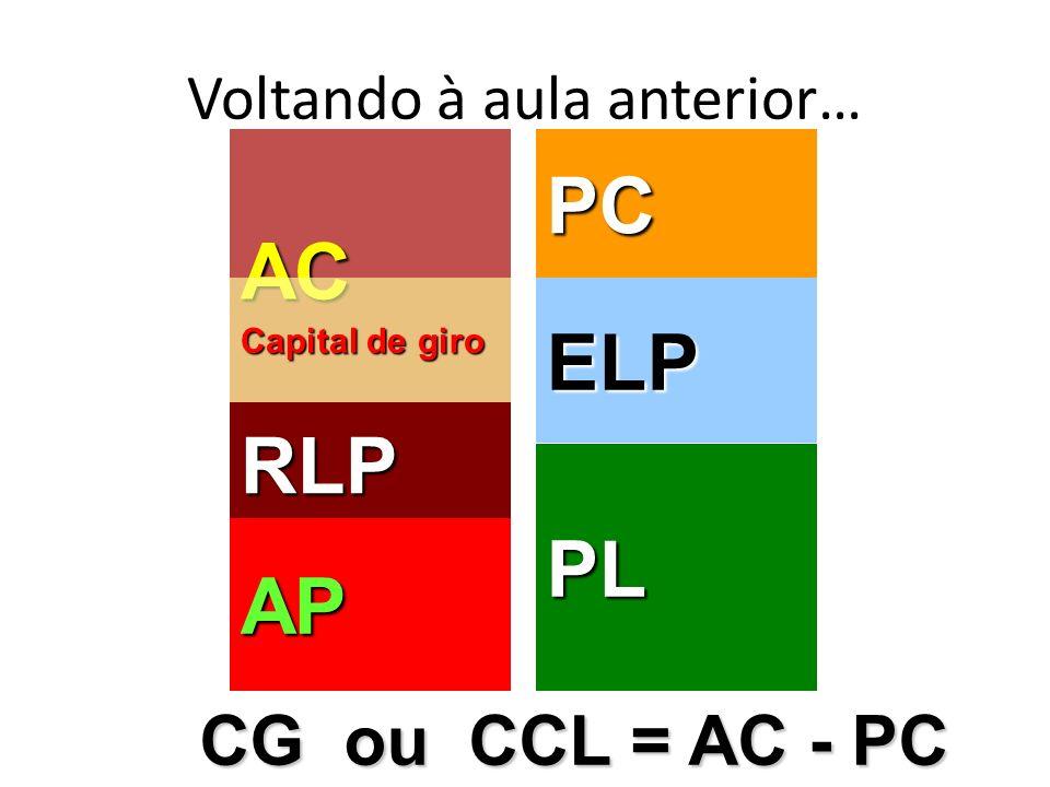 Voltando à aula anterior… AC RLP AP PC ELP PL Capital de giro CG ou CCL = AC - PC