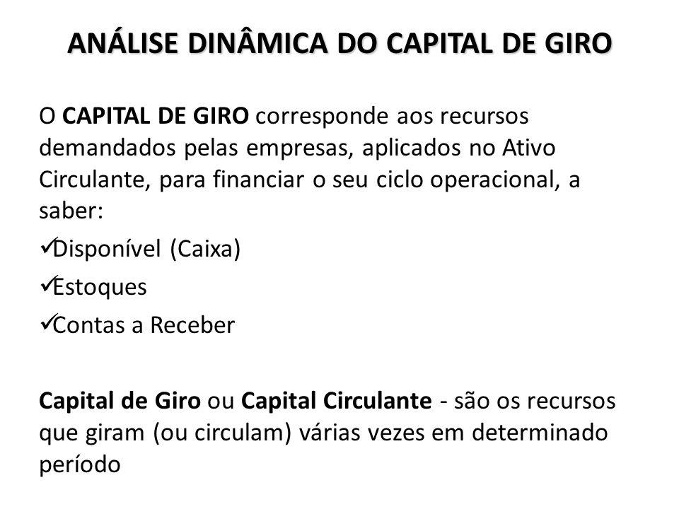 ANÁLISE DINÂMICA DO CAPITAL DE GIRO O CAPITAL DE GIRO corresponde aos recursos demandados pelas empresas, aplicados no Ativo Circulante, para financia