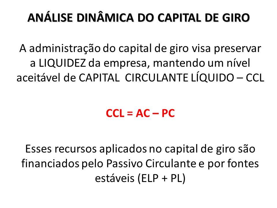 ANÁLISE DINÂMICA DO CAPITAL DE GIRO A administração do capital de giro visa preservar a LIQUIDEZ da empresa, mantendo um nível aceitável de CAPITAL CI